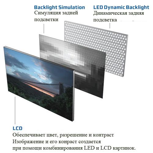 Наличие задней светодиодной подсветки в мониторе