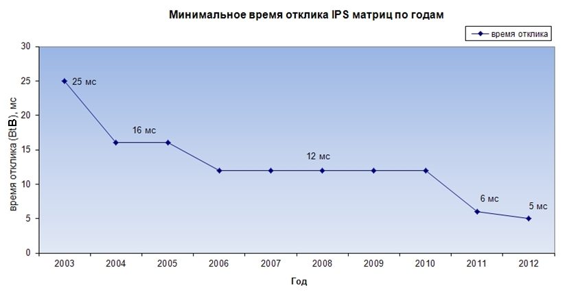 Минимальное время отклика IPS матриц по годам.