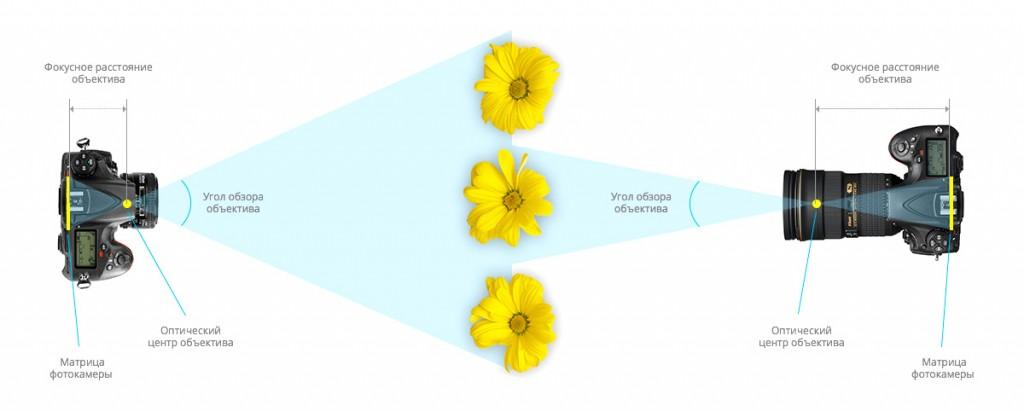 Фокусное расстояние и угол обзора объектива