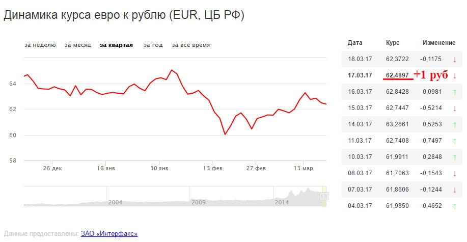 Курс Евро в совместном заказе