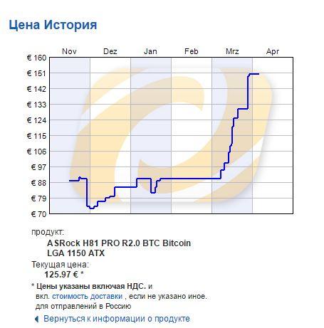 Динамика цен на материнскую плату ASRock H81 Pro R2.0 BTC