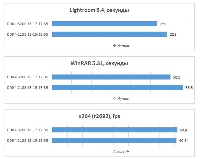 Обзор оперативной памяти Patriot Viper 4 16GB XMP 2 0 K2