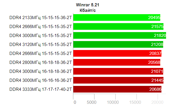 Обзор Corsair Vengeance LPX Schwarz 16GB DDR4 Kit (2x8GB